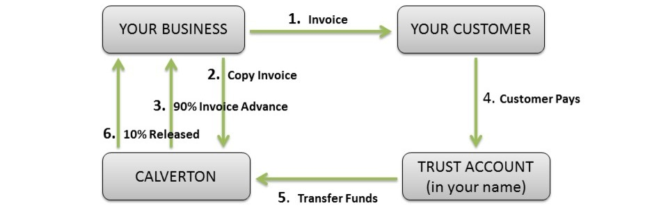 Image result for Invoice Discounting: Understanding the Requirements