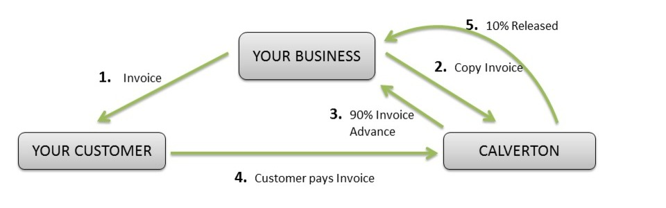 Invoice factoring for companies in the uk for What is invoice factoring and how is it used
