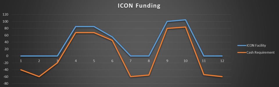 ICON Finance Facility