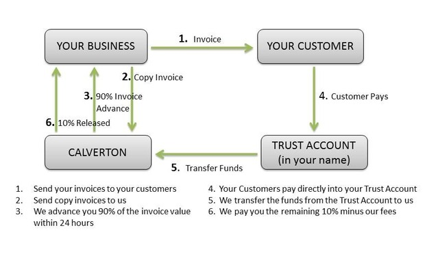 Confidential invoice discounting how it works for Confidential invoice factoring