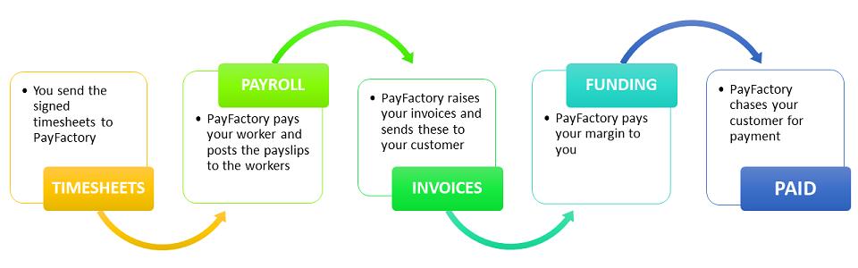 PayFactory flow chart at Calverton Finance.