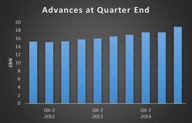 graph showcasing ABFA statistics of Calverton Finance.